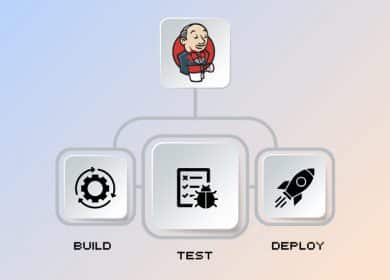 Auto Deployments with Jenkins